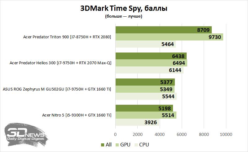 Новая статья: Обзор игрового ноутбука Acer Nitro 5 AN515-54-56MH: просто добавь памяти