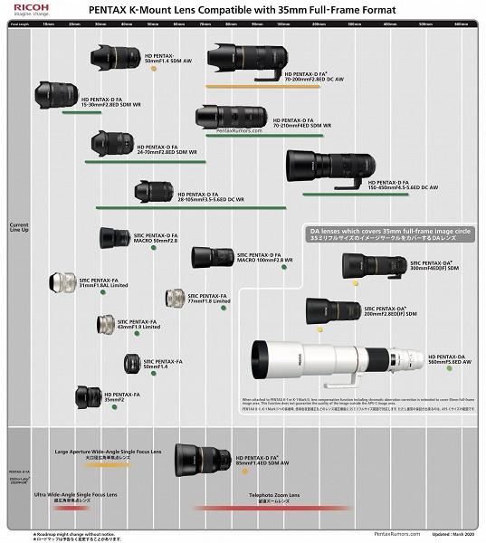 Опубликован обновленный план выпуска объективов с креплением Pentax K