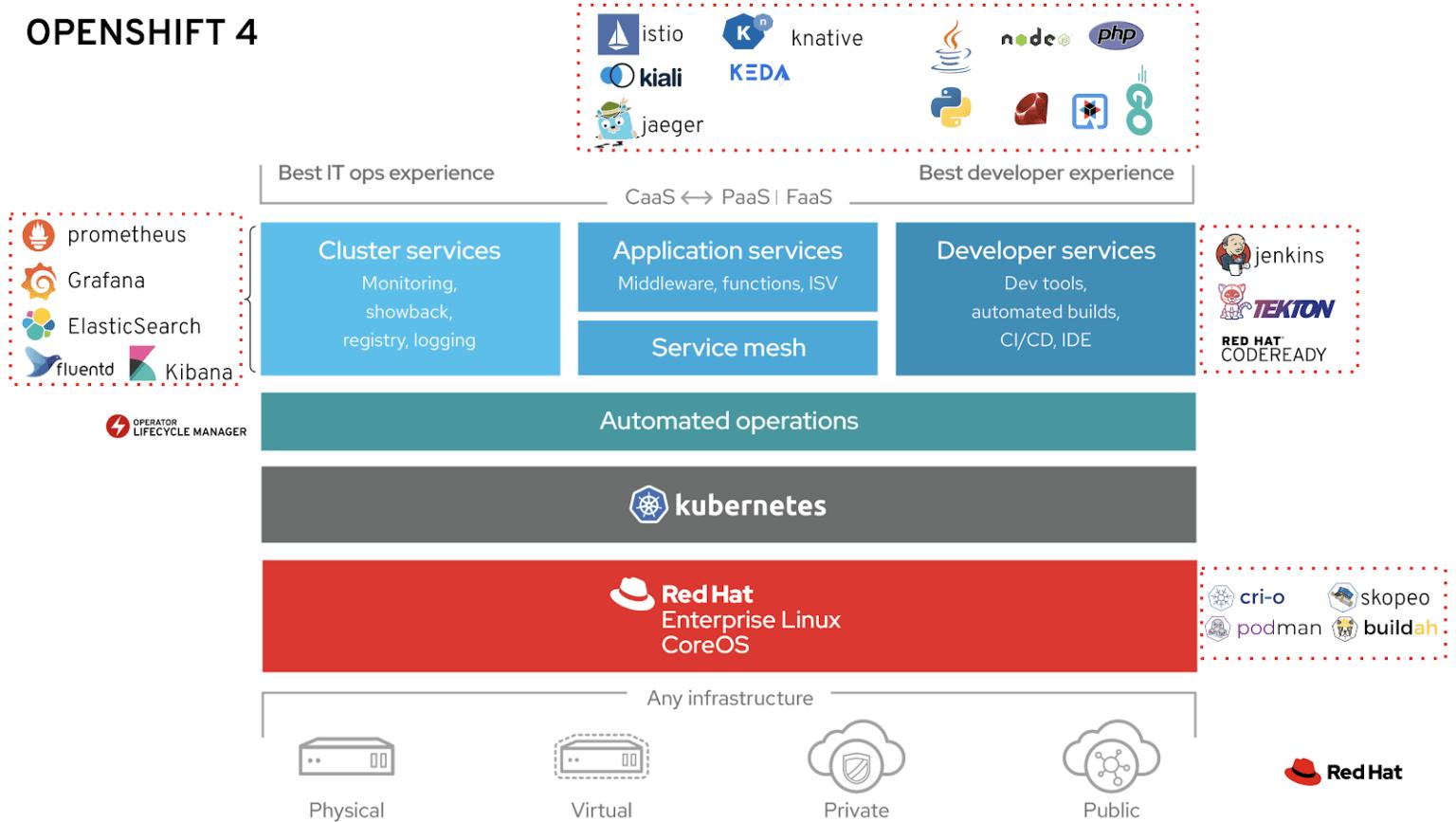 OpenShift как корпоративная версия Kubernetes. Часть 1 - 4