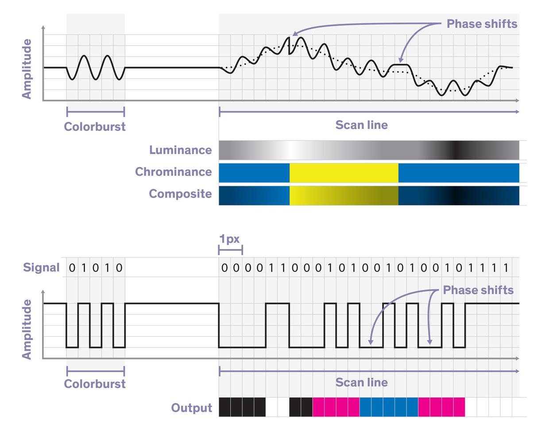 Собираем 8-битный компьютер: как уменьшить количество микросхем до шести - 2