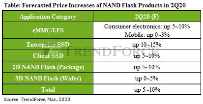 В связи с пандемией COVID-19 контрактные цены на флеш-память NAND могут пойти вниз раньше, чем ожидалось