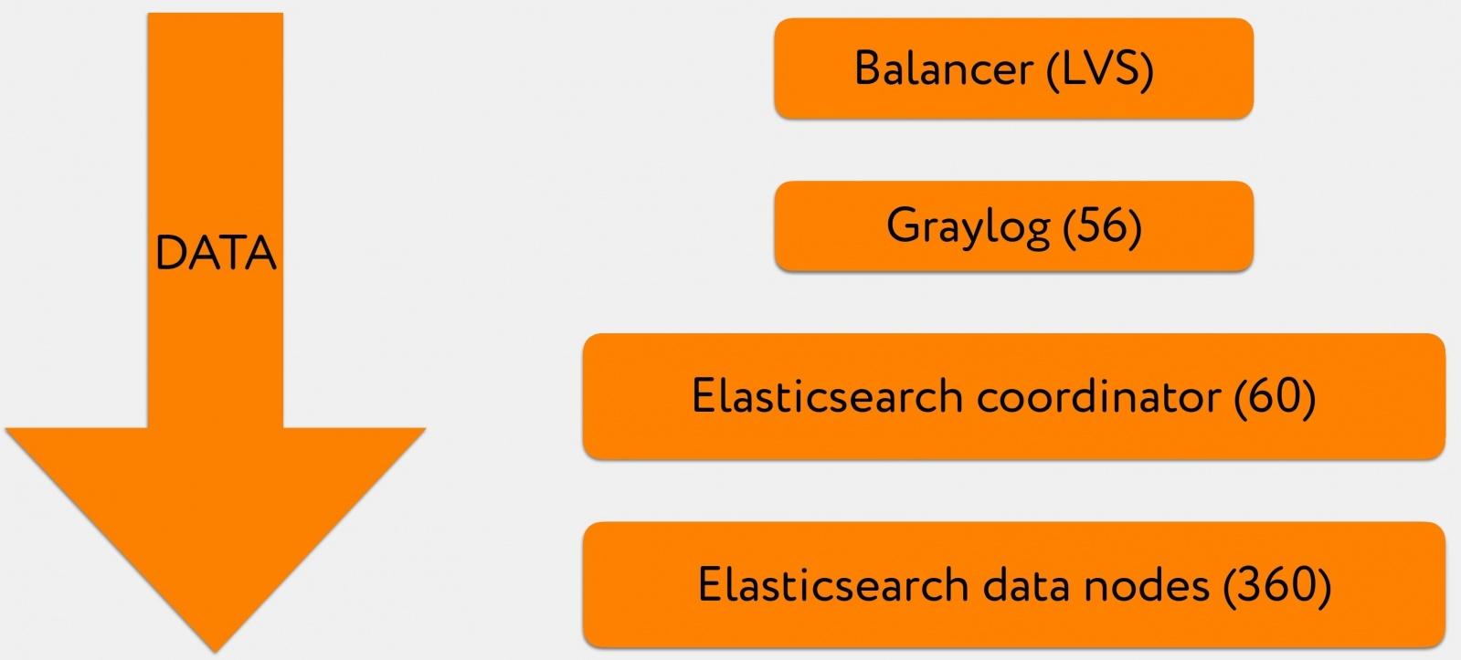 Кластер Elasticsearch на 200 ТБ+ - 3