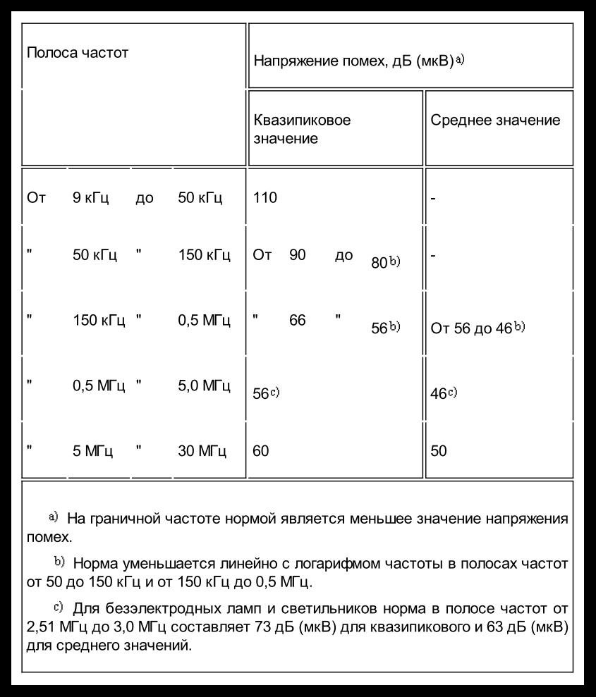 «Листая скучные ГОСТы…» или анализ требований при разработке LED-драйвера - 7