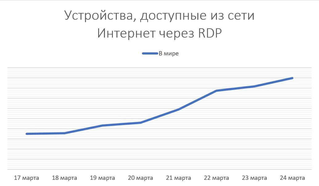 Про удаленку, незащищенный RDP и рост числа серверов, доступных из интернета - 2
