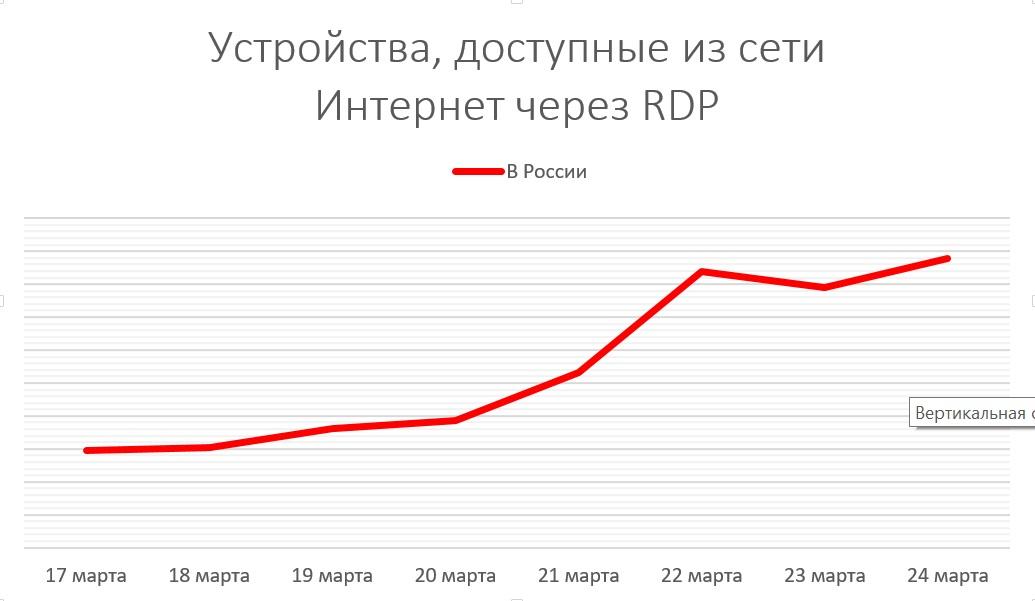 Про удаленку, незащищенный RDP и рост числа серверов, доступных из интернета - 3