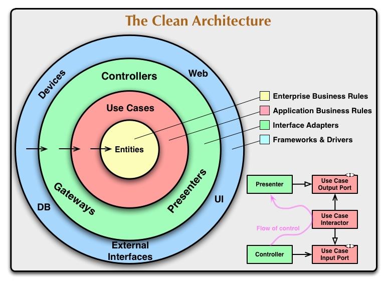 Clean Architecture глазами Python-разработчика - 2