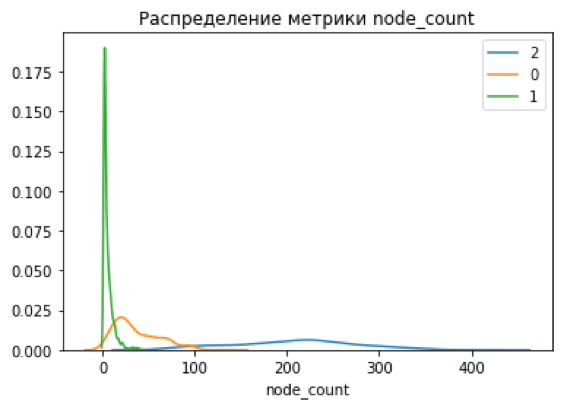 Скрытая угроза — анализ уязвимостей при помощи графа новостей - 10