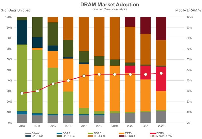 DDR5: запуск на 4800 МТ/с, более 12 процессоров с поддержкой DDR5 в разработке