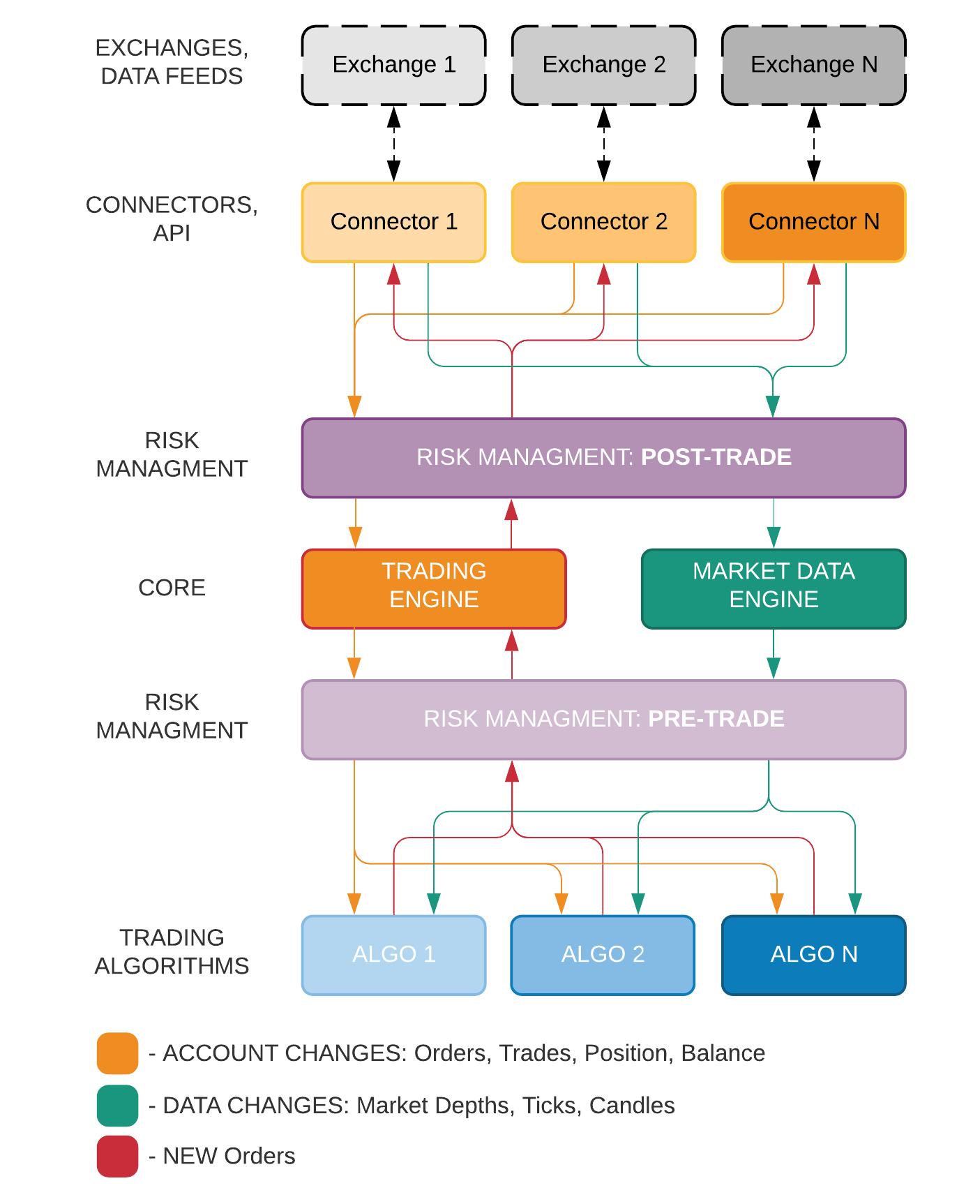 Как не потерять все деньги за пару минут или риск-менеджмент в алгоритмической торговле - 3