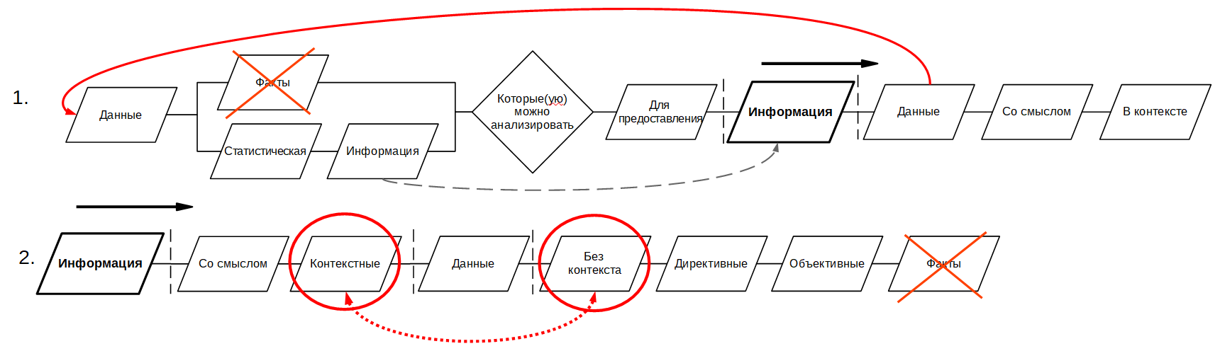 Разбираем проблемы ГОСТ Р 53894-2016 «Менеджмент знаний. Термины и определения» - 2
