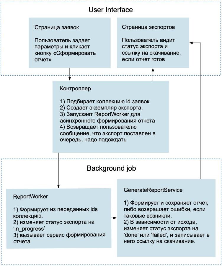 Оптимизируем память Rails сервиса (реальный кейс) - 2