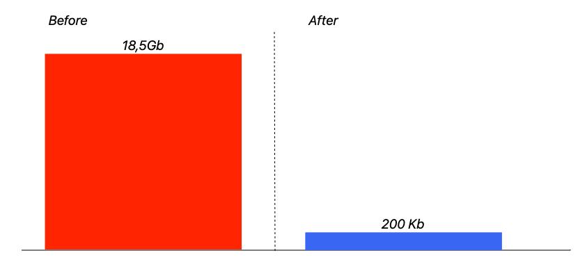 Оптимизируем память Rails сервиса (реальный кейс) - 1