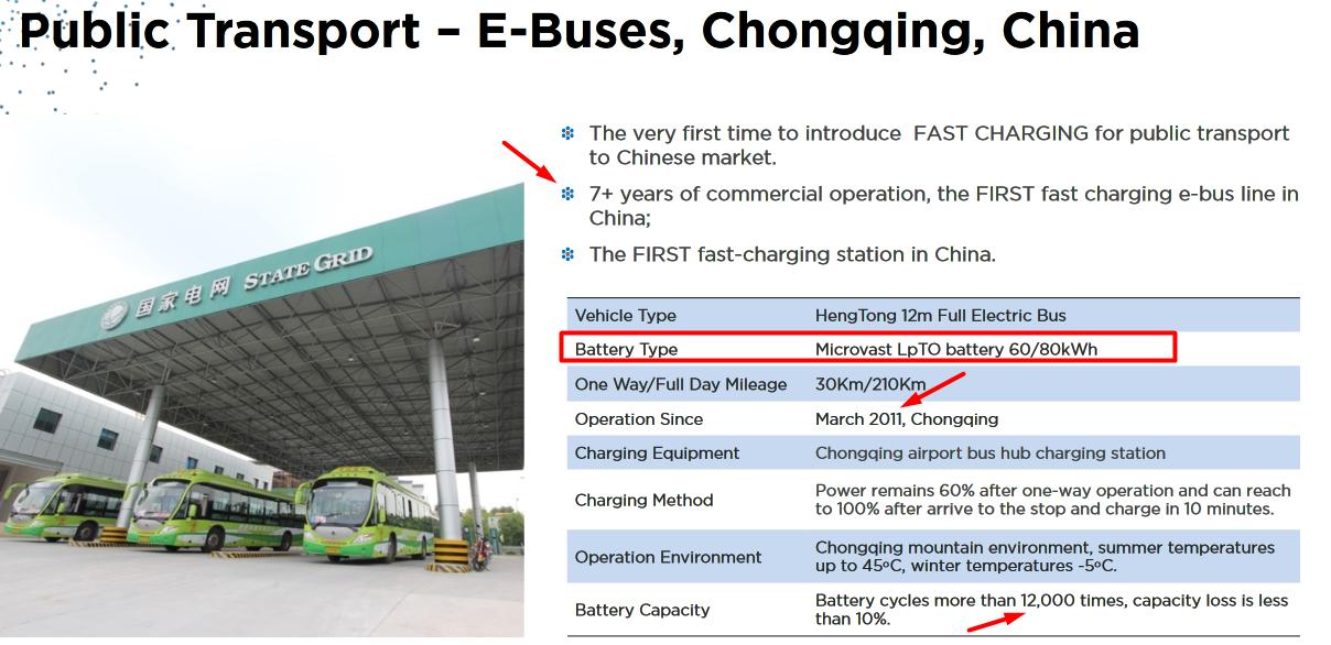 Электробусы и их батареи: что такое литий-титанат? (Part.1) - 2