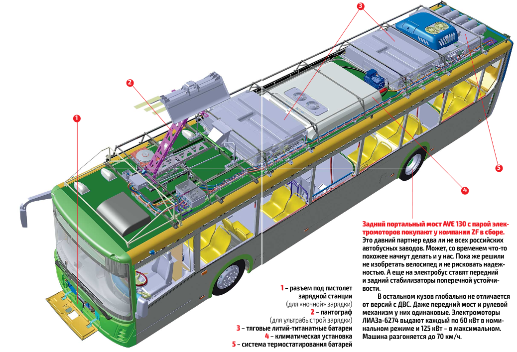 Электробусы и их батареи: что такое литий-титанат? (Part.1) - 3