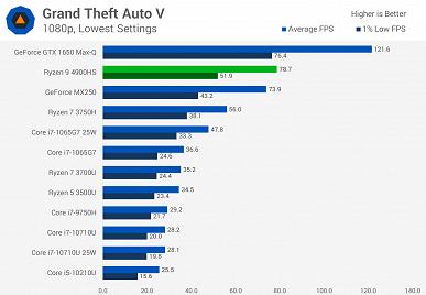 Интегрированный GPU Vega 8 поражает производительностью в играх. Даже GeForce MX250 далеко позади