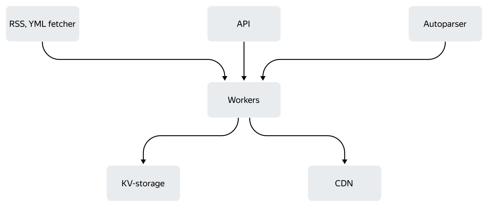 Как устроена контент-система Турбо-страниц: схемы, факты и немного истории - 2