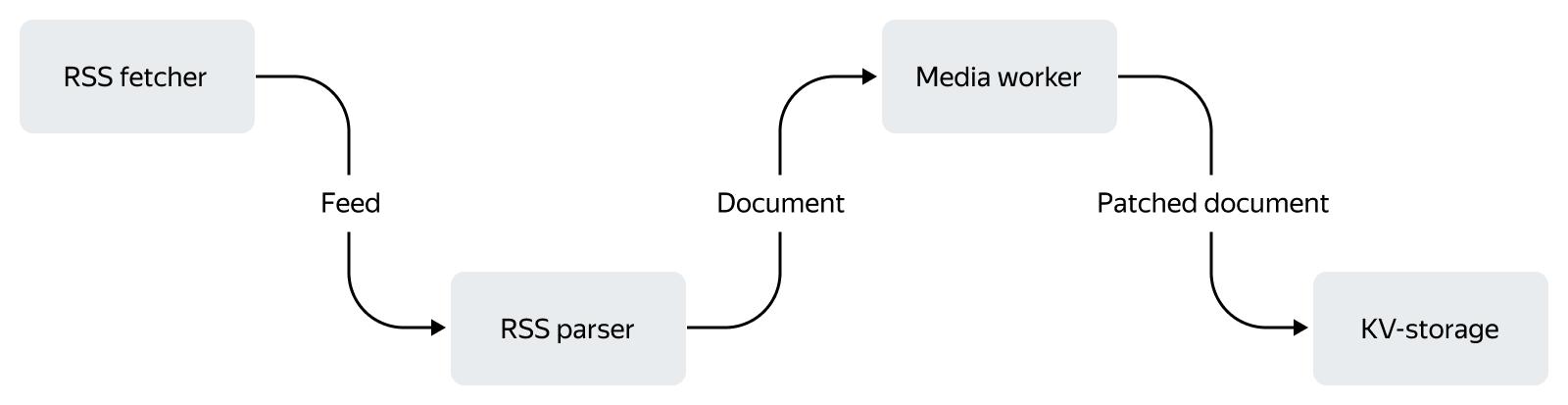 Как устроена контент-система Турбо-страниц: схемы, факты и немного истории - 3