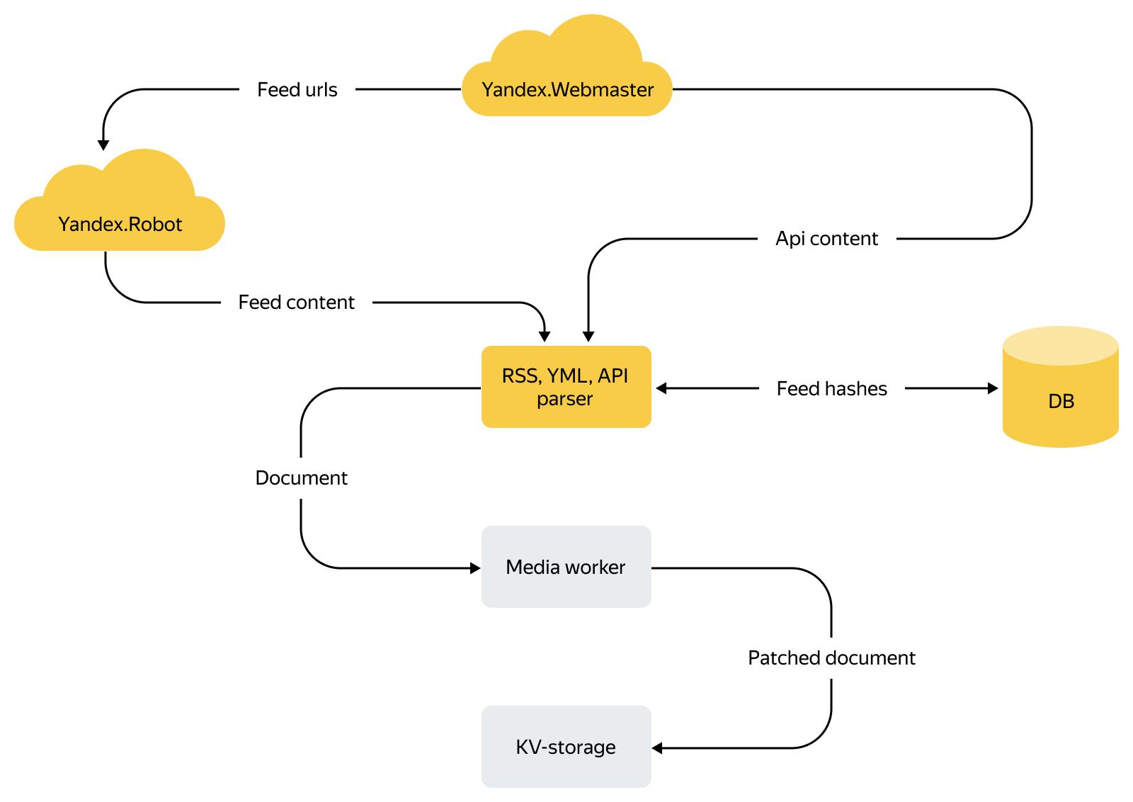 Как устроена контент-система Турбо-страниц: схемы, факты и немного истории - 4