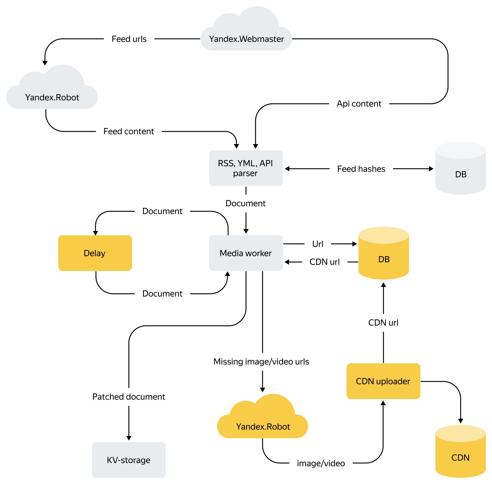 Как устроена контент-система Турбо-страниц: схемы, факты и немного истории - 5