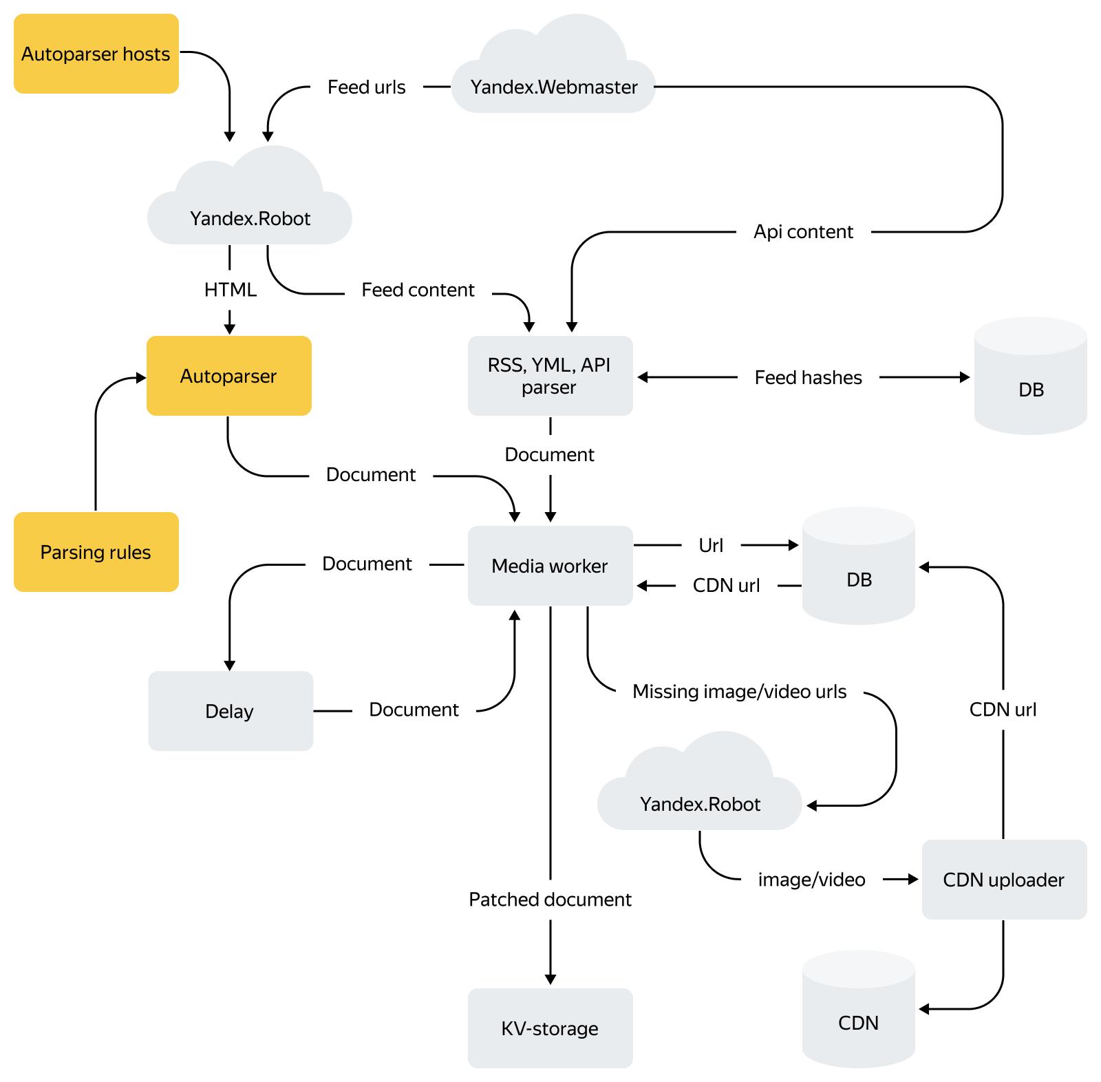Как устроена контент-система Турбо-страниц: схемы, факты и немного истории - 6