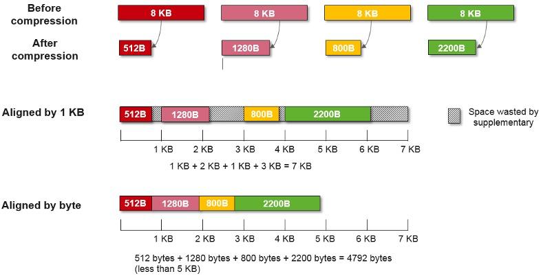 Обзор и тестирование Huawei Dorado 5000V6 - 11
