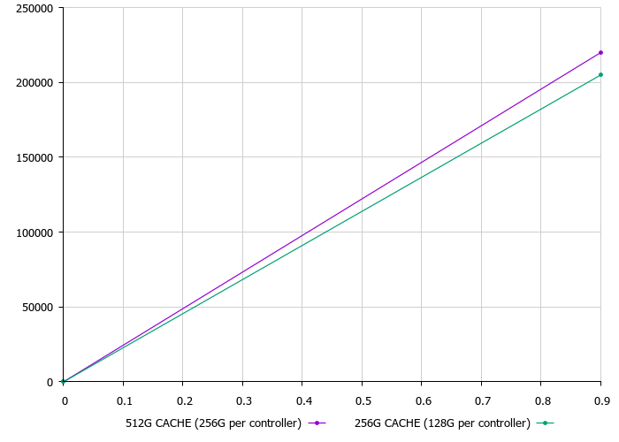 Обзор и тестирование Huawei Dorado 5000V6 - 13
