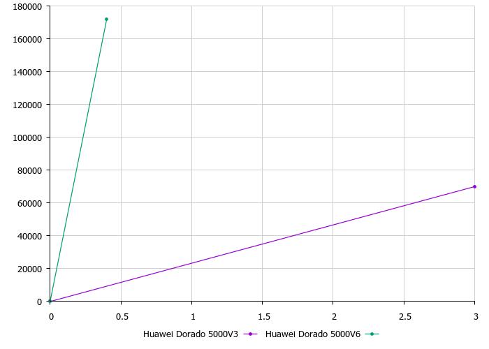 Обзор и тестирование Huawei Dorado 5000V6 - 16