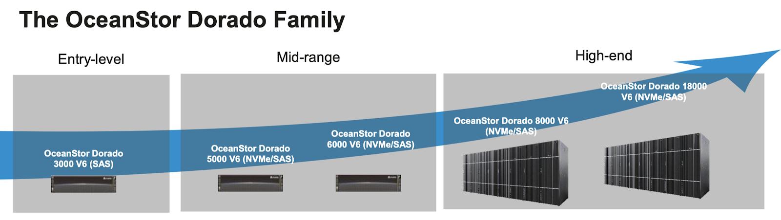 Обзор и тестирование Huawei Dorado 5000V6 - 2
