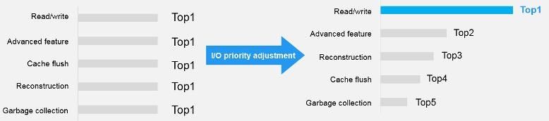 Обзор и тестирование Huawei Dorado 5000V6 - 8