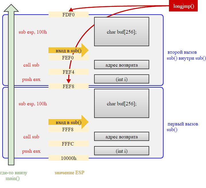 saneex.c: try-catch-finally на базе setjmp-longjmp (C99) быстрее стандартных исключений C++¹ - 2