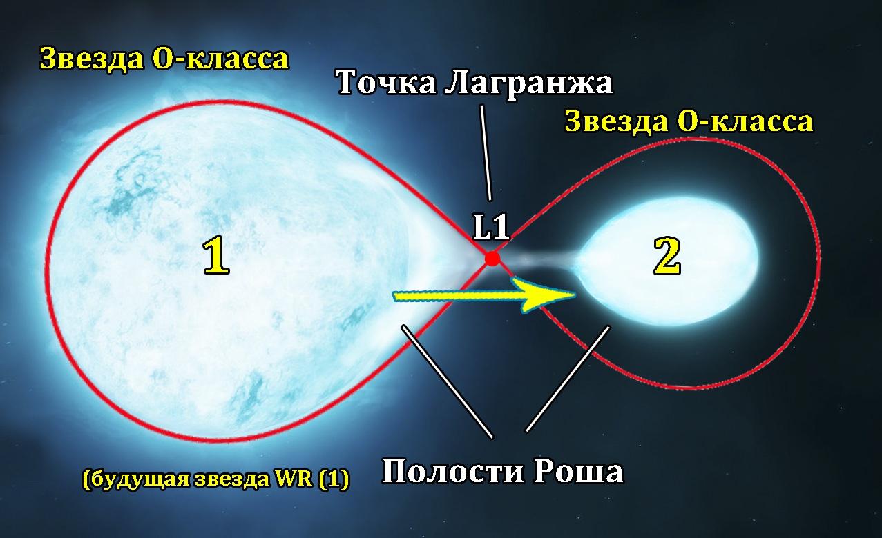 Звезды Вольфа-Райе — монстры под вуалью - 17