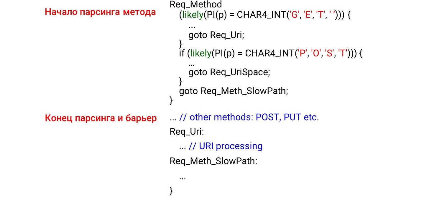 Алгоритмы быстрой обработки HTTP-строк - 12