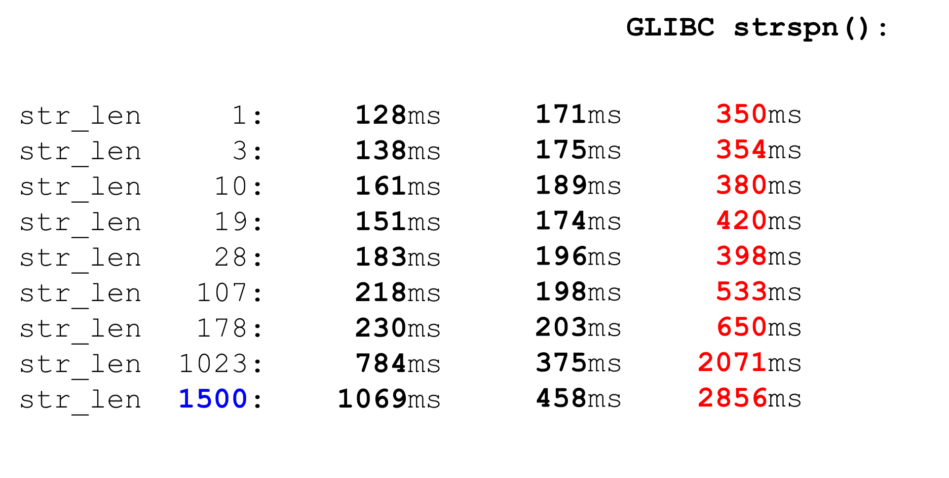 Алгоритмы быстрой обработки HTTP-строк - 20