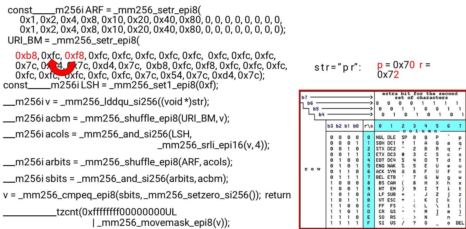 Алгоритмы быстрой обработки HTTP-строк - 23