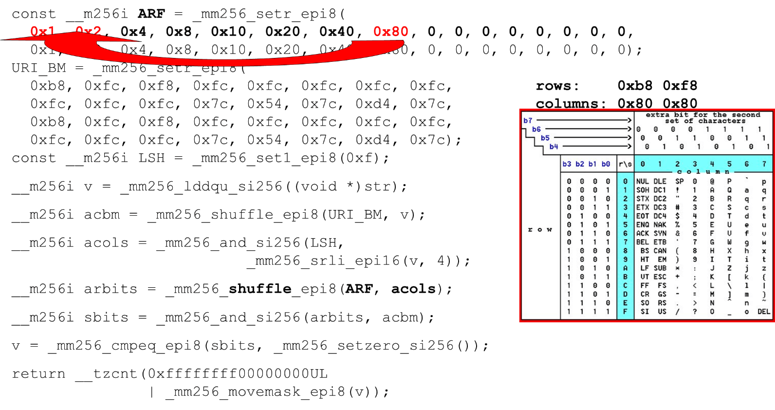 Алгоритмы быстрой обработки HTTP-строк - 25