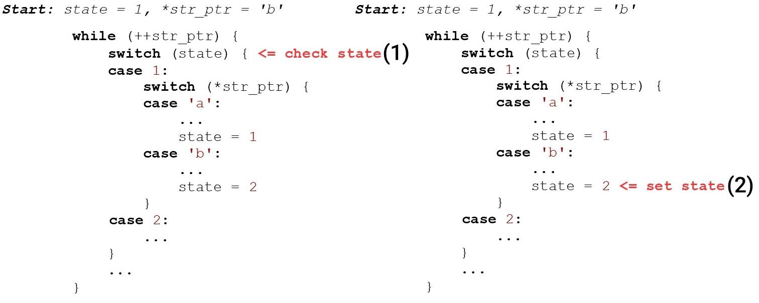 Алгоритмы быстрой обработки HTTP-строк - 4