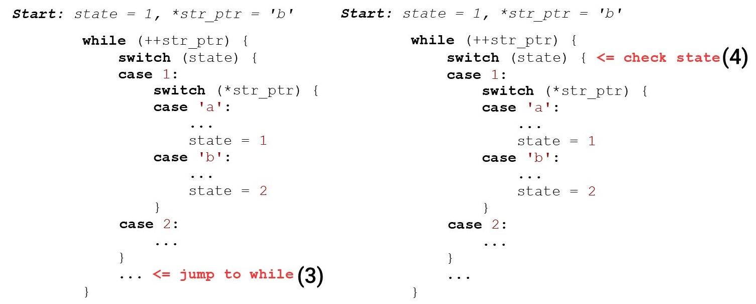Алгоритмы быстрой обработки HTTP-строк - 5