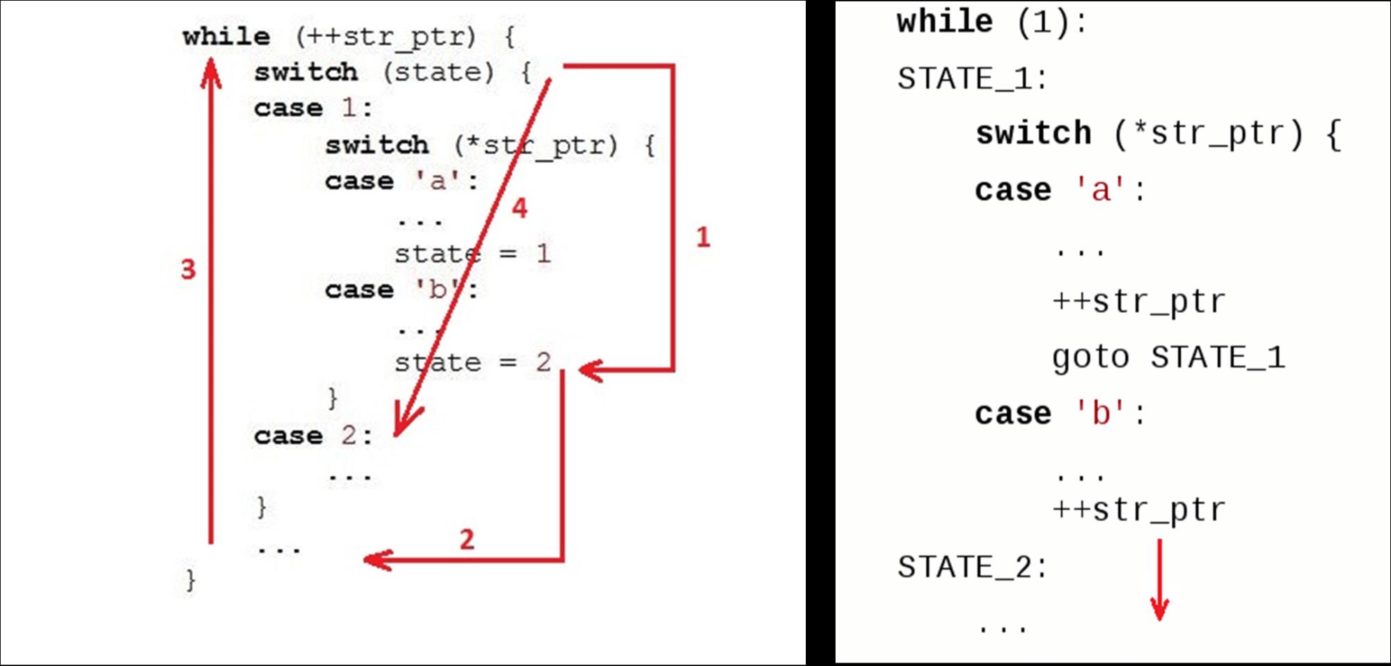 Алгоритмы быстрой обработки HTTP-строк - 6