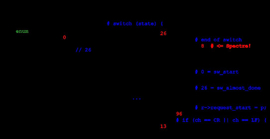 Алгоритмы быстрой обработки HTTP-строк - 7