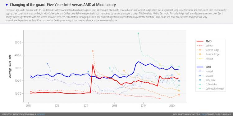 Для MindFactory март характеризовался ростом спроса на все процессоры