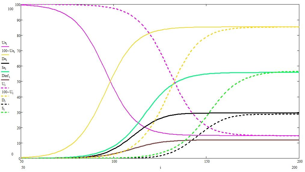 О математике, пандемиях и карантинах, продолжение - 3
