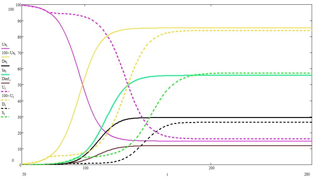 О математике, пандемиях и карантинах, продолжение - 5