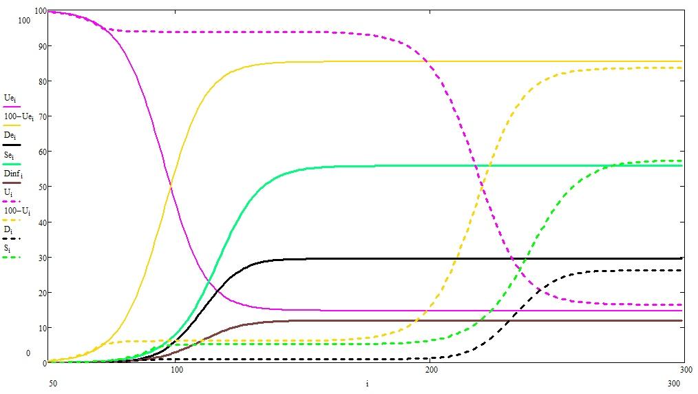 О математике, пандемиях и карантинах, продолжение - 7
