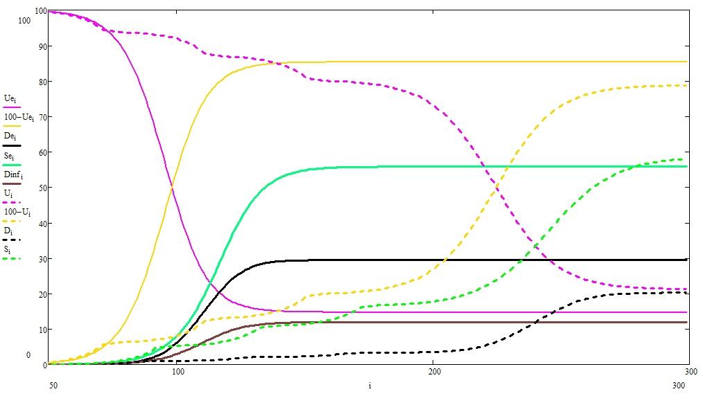 О математике, пандемиях и карантинах, продолжение - 9