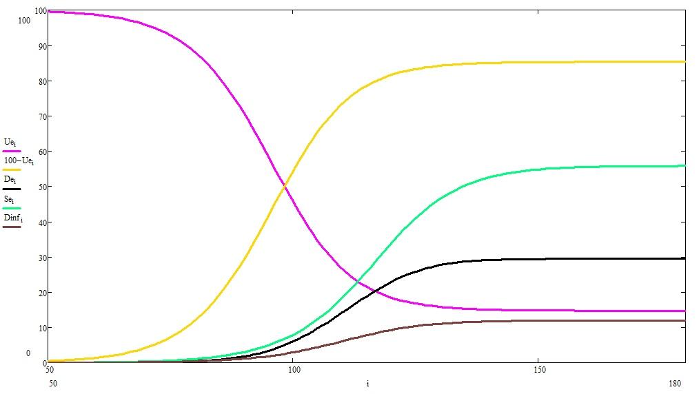 О математике, пандемиях и карантинах, продолжение - 1