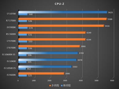 Смотрим на первые тесты процессоров Core i7-10700, Core i5-10600K ES, Core i5-10500 ES и Core i5-10400