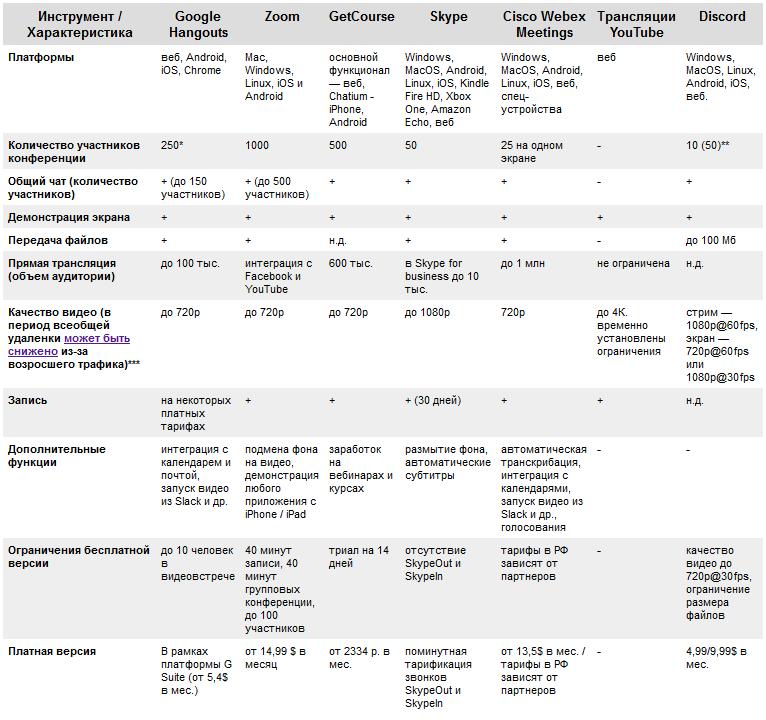 Сравнение семи популярных платформ для вебинаров и конференций - 2