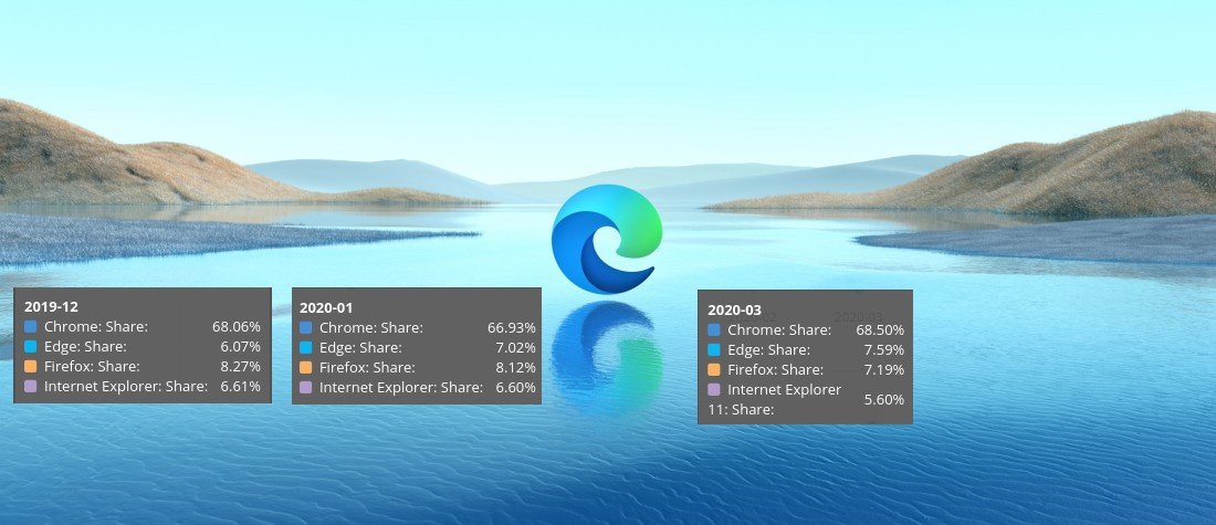 Microsoft Edge стал вторым по популярности браузером для ПК в мире, обогнав Firefox - 1