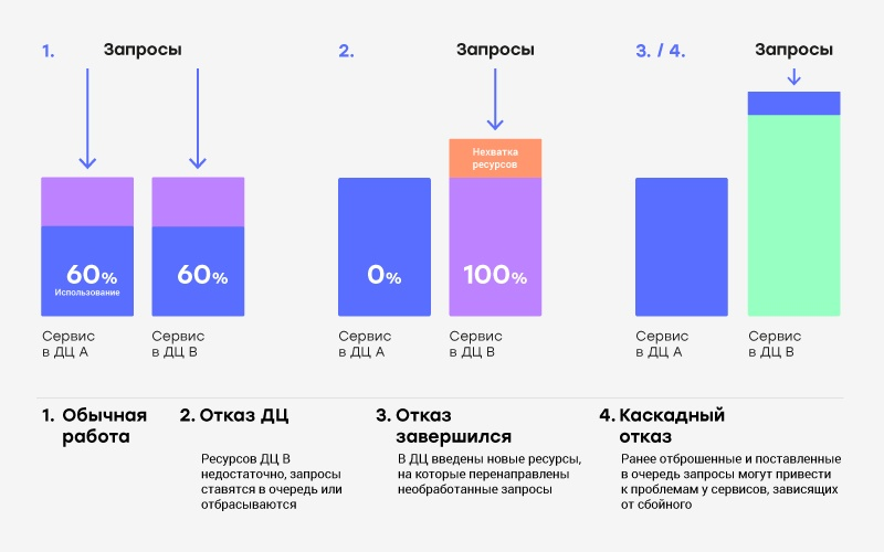 Эксплуатация большой распределённой системы: чему я научился - 5