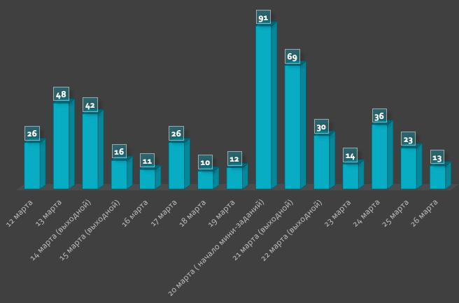 Итоги online-этапа NeoQUEST-2020: выживали как могли - 6
